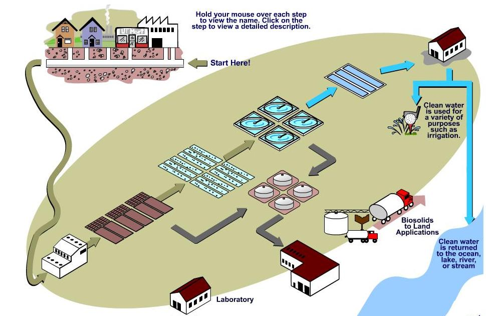 Wastewater engineering for Best use of waste