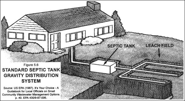 History Of The Wastewater Disposal Treatment Methods