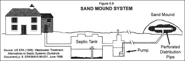 Sand Mound Septic Systems Zrom